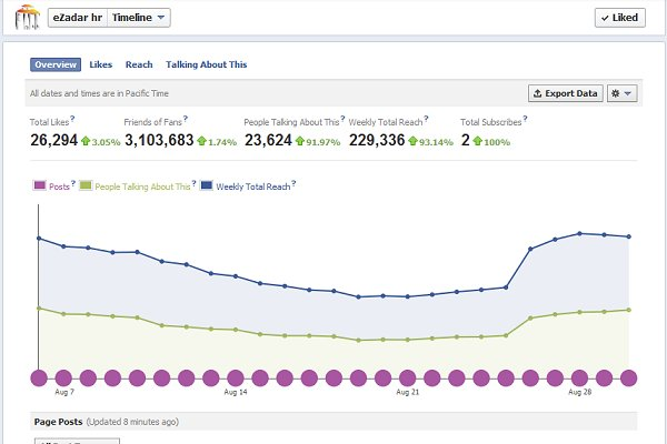 ezadar facebook insights