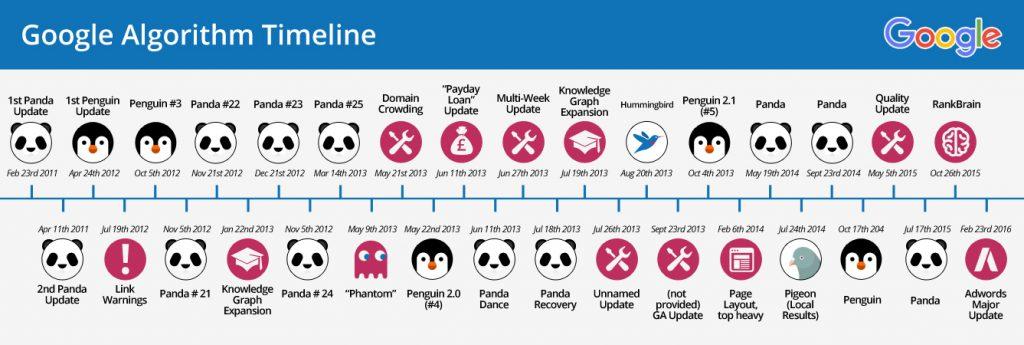 Google alghoritm timeline